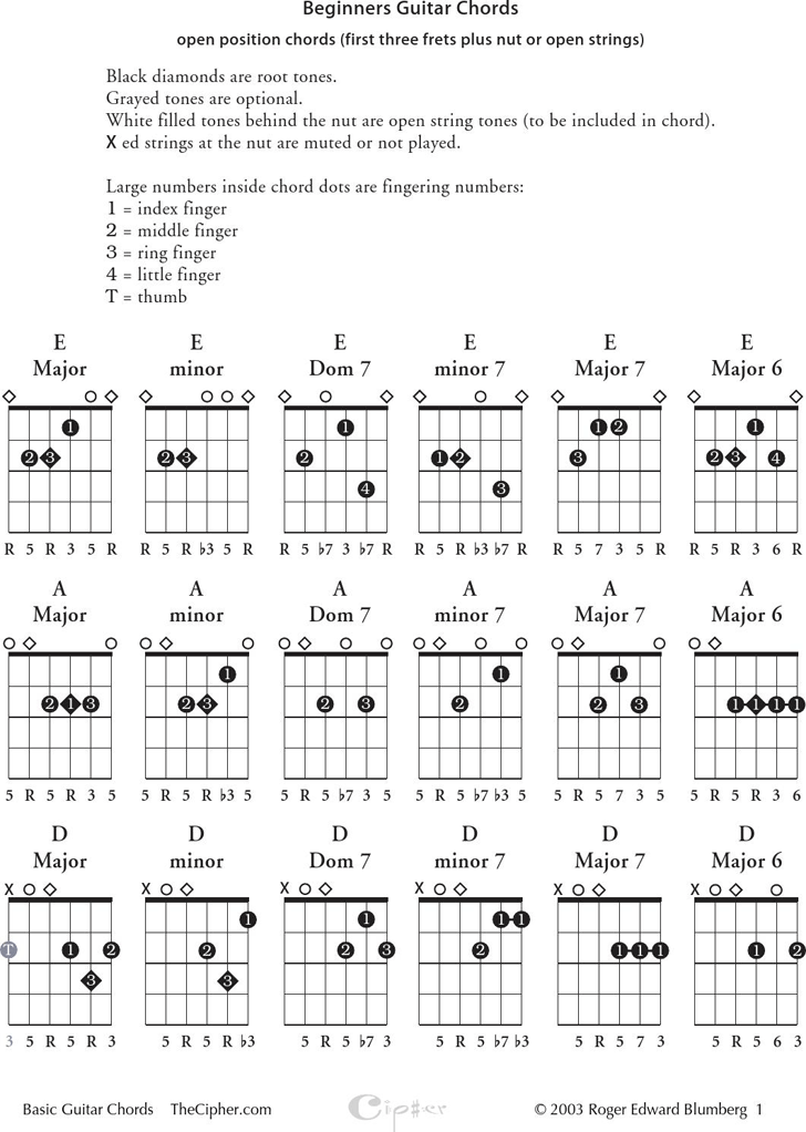 Beginners Guitar Chords Chart