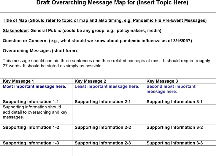 Draft Message Map Template