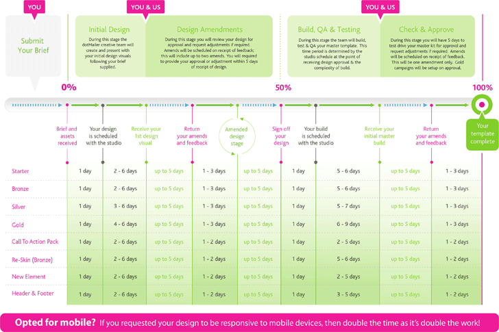 Email Marketing Template Timeline