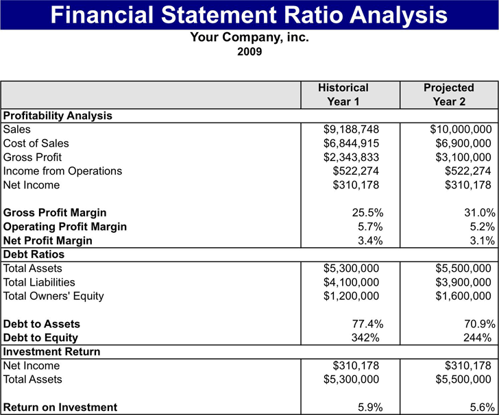 a financial statement analysis on the kellogg company Financial reports investor presentations kellogg company shall not be liable for any special, indirect, incidental  proxy statement ®, ™.
