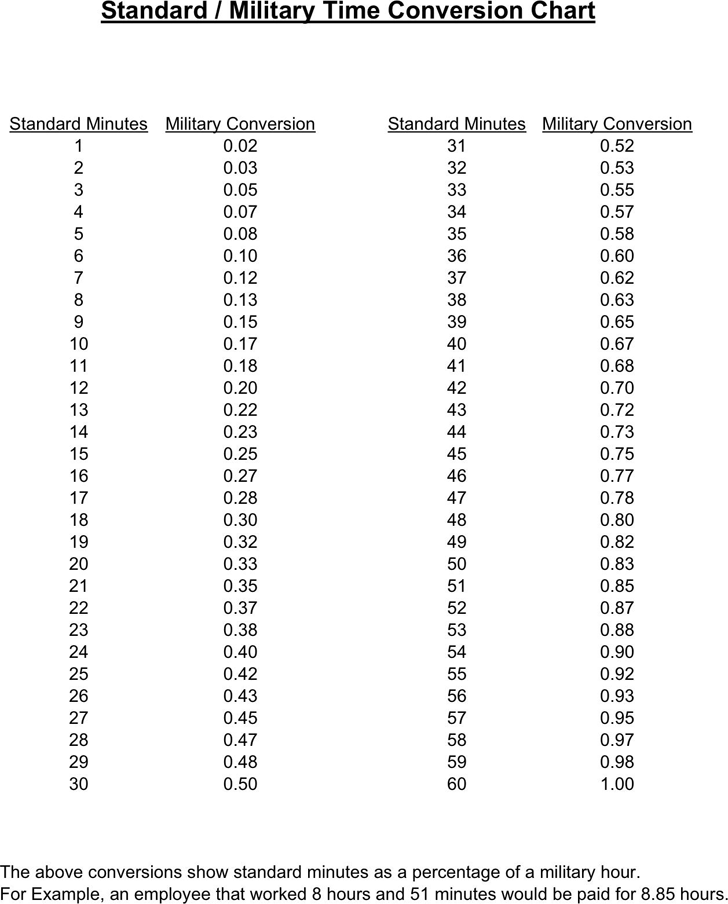 Standard Military Time Conversion Chart