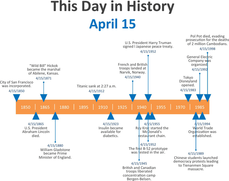 This Day in History Timeline Template